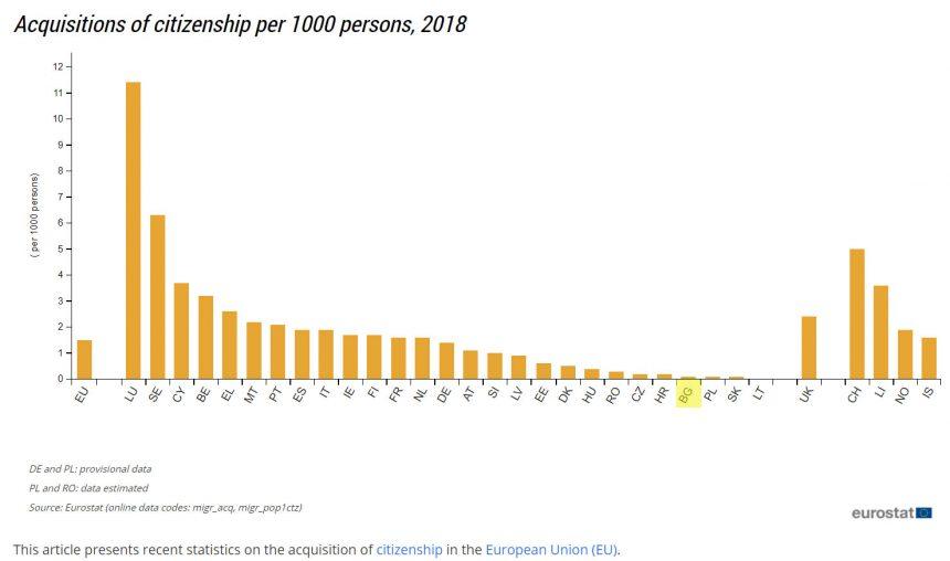 придобито гражданство в ЕС